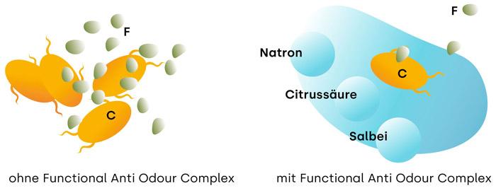 Functional Anti-Geruchs-Komplex