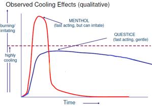 Menthol seine kühlende und beruhigende Wirkung